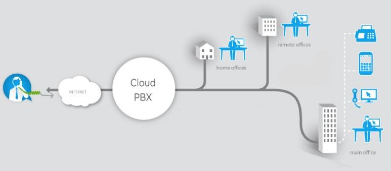 cloud-pbx-image